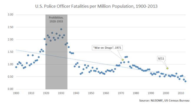 Police Fatalities