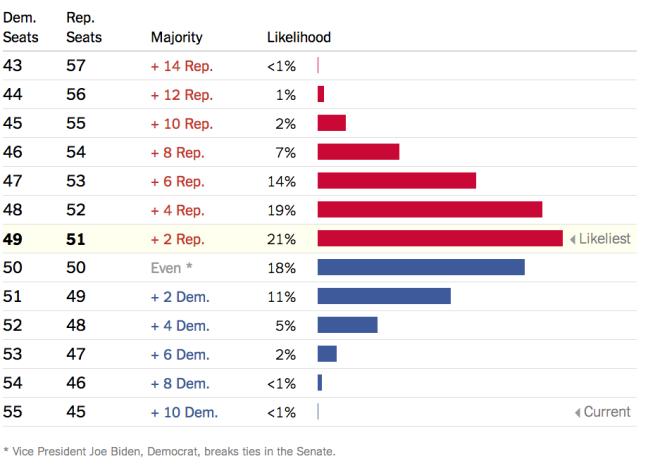 Senate Odds