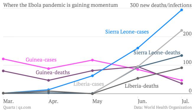 where-the-ebola-pandemic-is-gaining-momentum-guinea-cases-guinea-deaths-sierra-leone-cases-sierra-leone-deaths-liberia-cases-liberia-deaths_chartbuilder