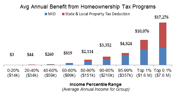 benefit_homeownership
