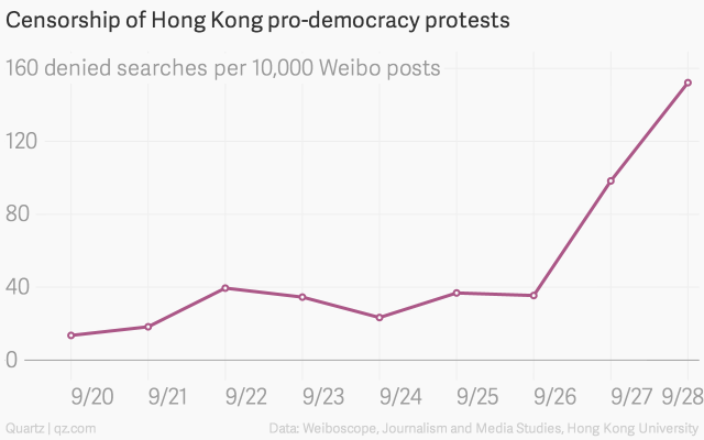 censorship-of-hong-kong-pro-democracy-protests-permission-denied-per-10-000-weibo-posts_chartbuilder