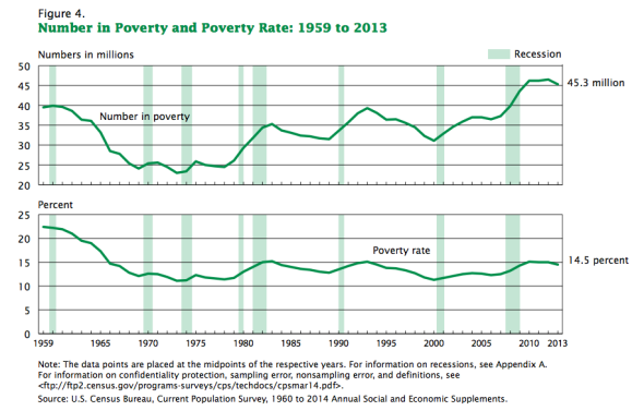census_poverty_rates_over_time.png.CROP.promovar-mediumlarge