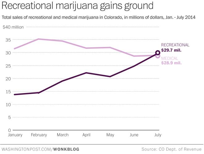 CO Marijuana Sales