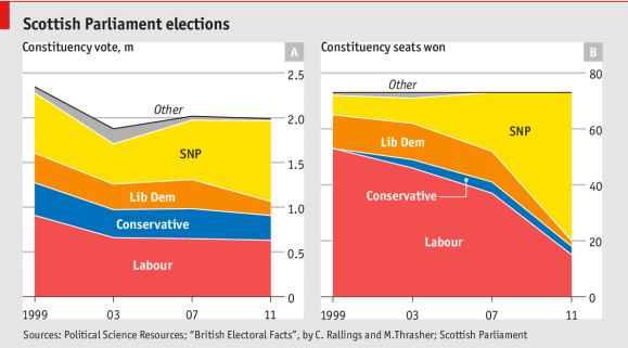 Scotland Seats
