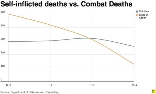 Soldier Deaths