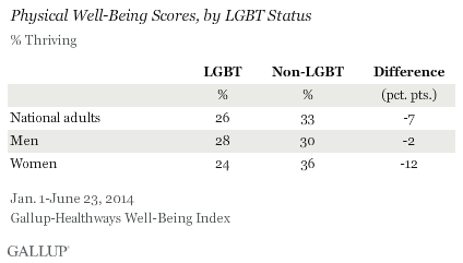 Well Being Gallup