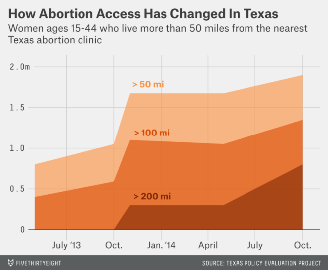 Abortion Access