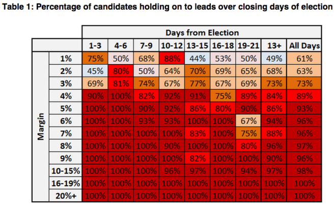 Election Leads