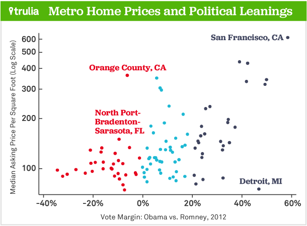 Liberal Home Prices
