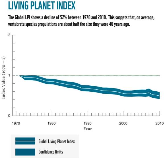 Living Planet Index