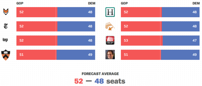 Senate Forecasts