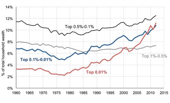 Wealth one percent