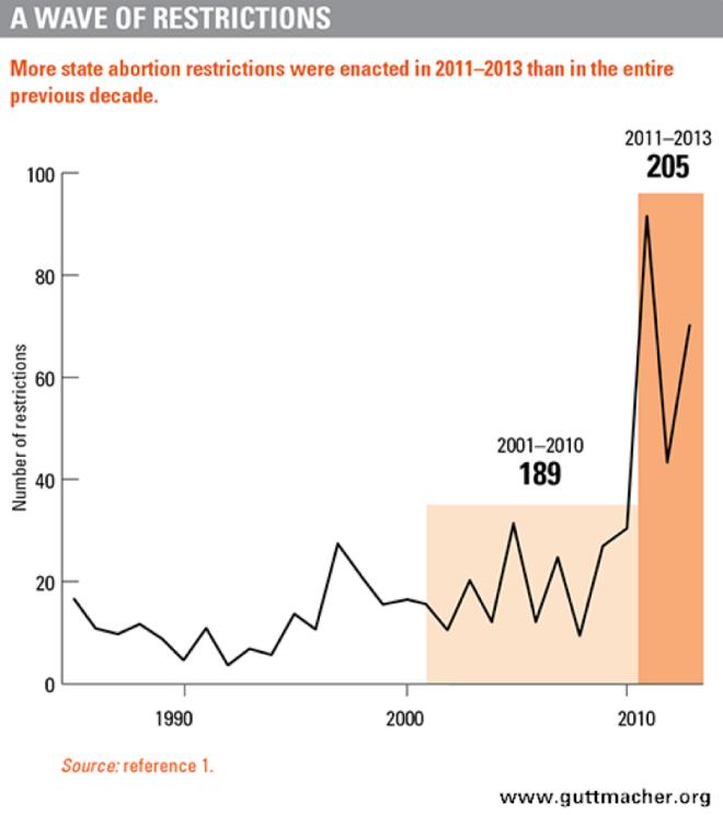 abortion_states