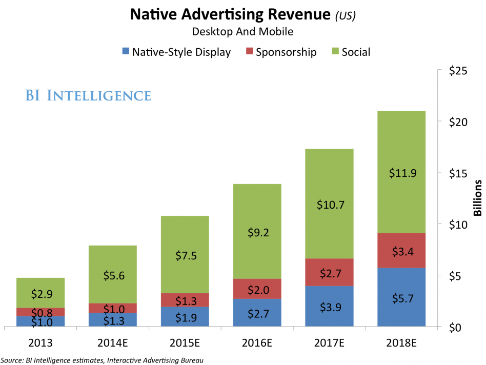What Is Native Advertising The Dish