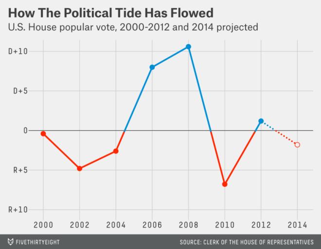 political tide