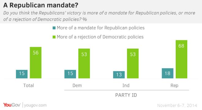 Republican Mandate