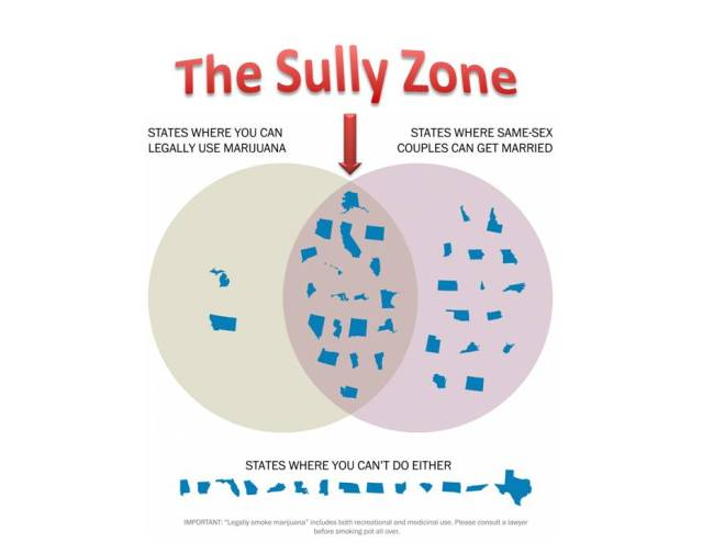 Sully Zone