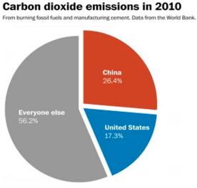 US China Emissions