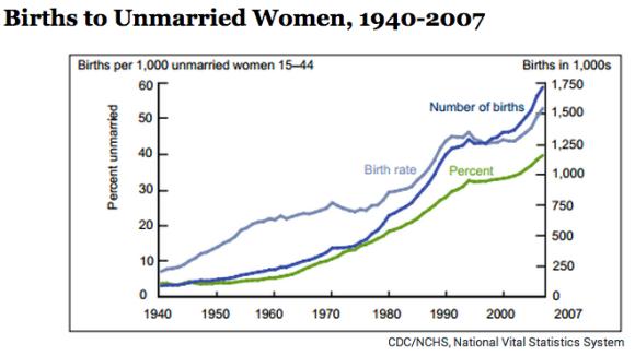 Birth Rate Single Women