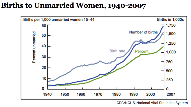 Birth Rate Single Women