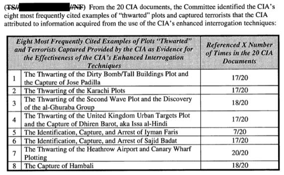 CIA Plots