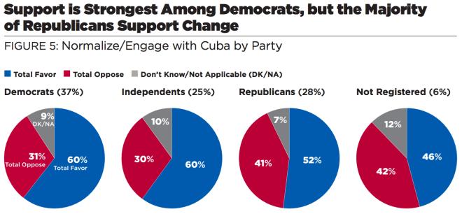 Cuba Parties