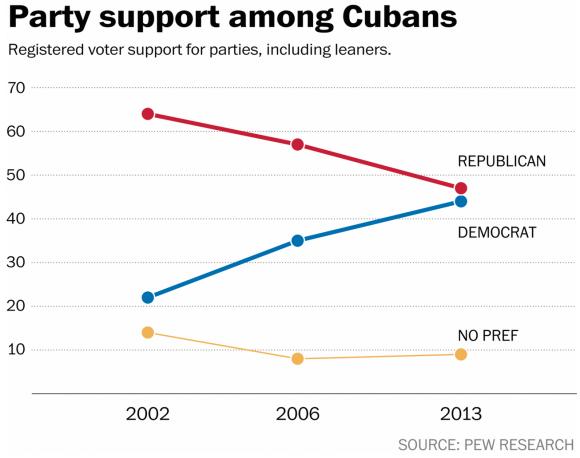 Cuba Support