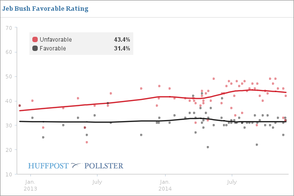Jeb Bush Favorables