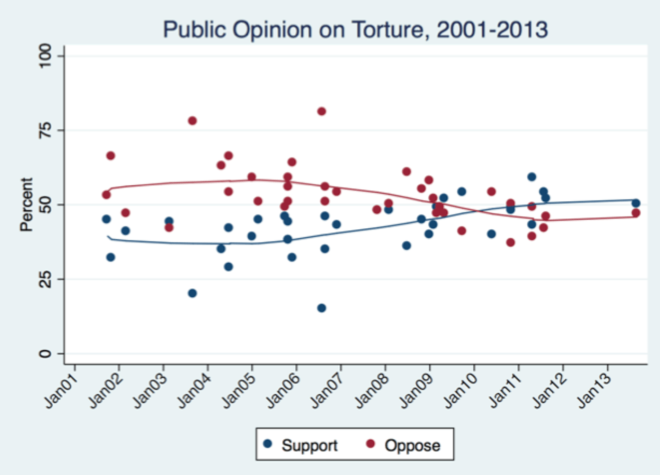 Opinion on torture