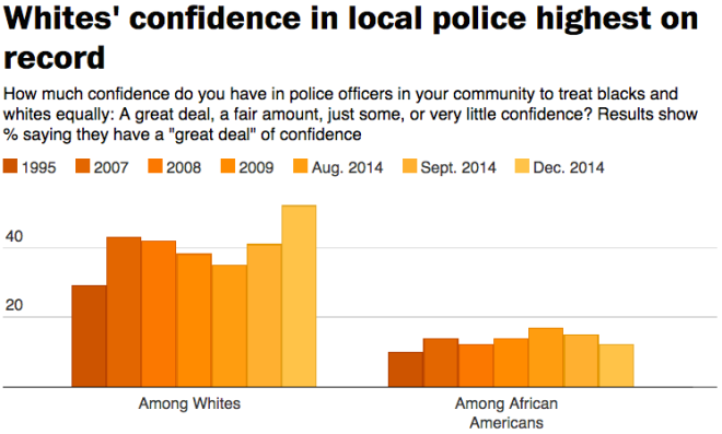 Police Confidence