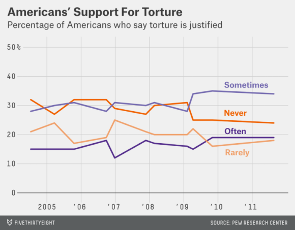 Torture Support