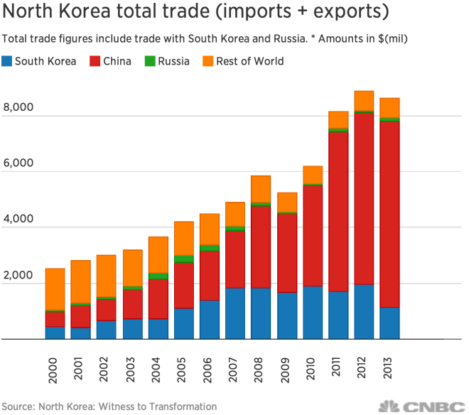 Trade North Korea