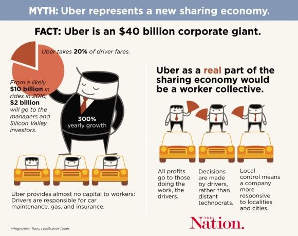 Uber Graphic