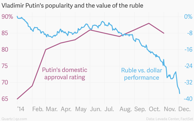 vladimir-putin-s-popularity-and-the-value-of-the-ruble-putin-s-approval-rating-ruble-vs-dollar-performance_chartbuilder-2