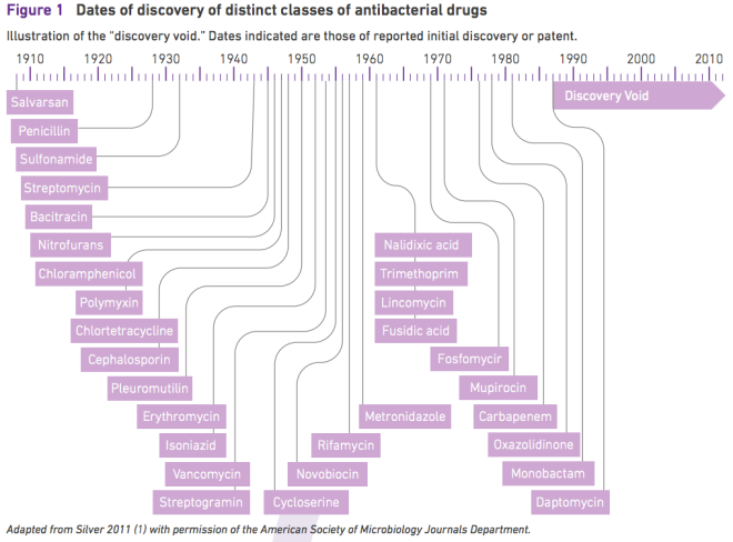 antibiotics-discoveries
