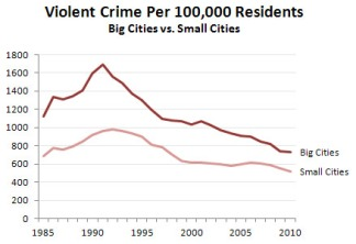 blog_crime_big_small_cities_1985_2010
