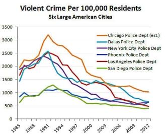 blog_violent_crime_six_large_cities_3