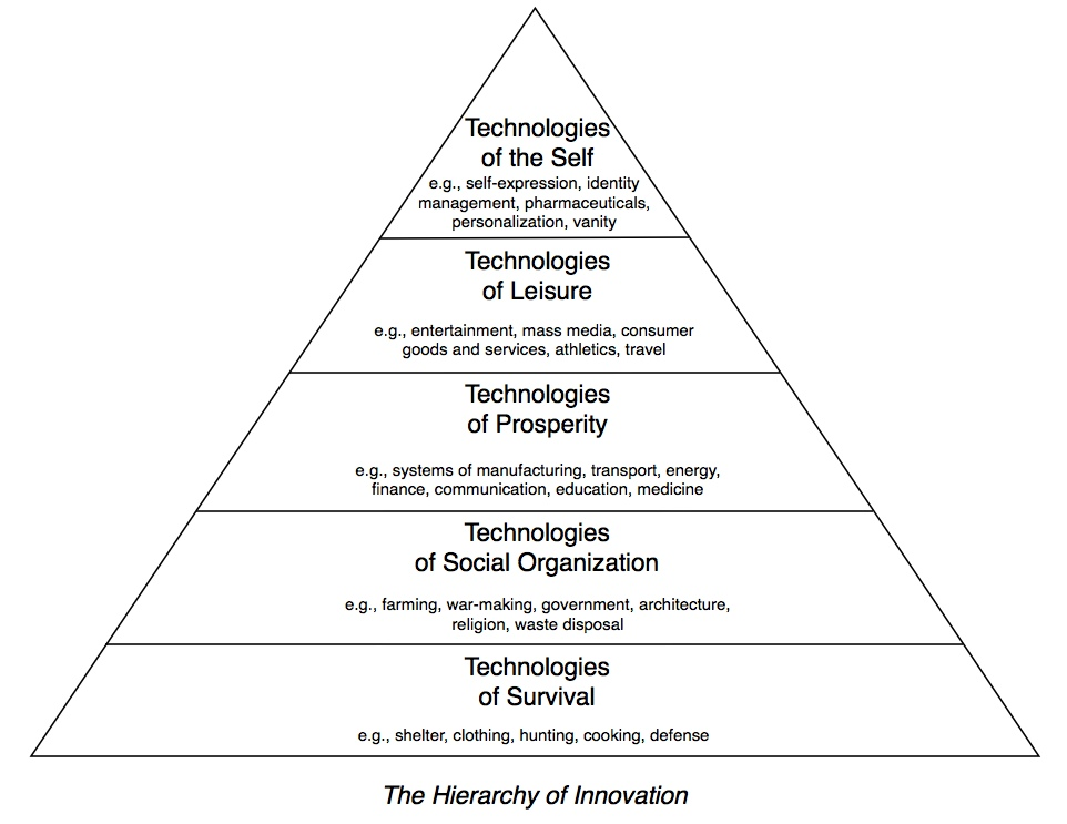 Innovation In Classroom Structure ~ The hierarchy of innovation dish