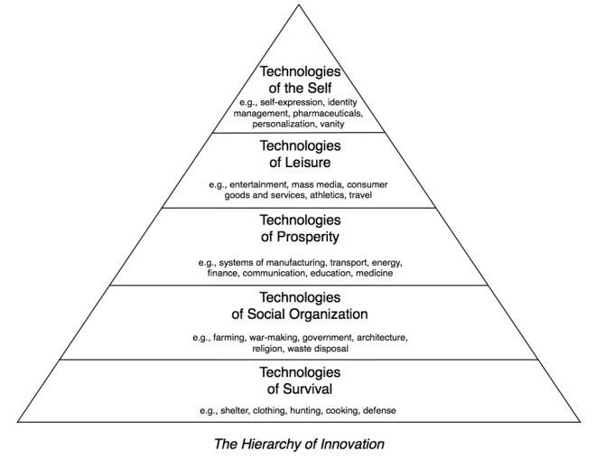 hierarchy of innovation