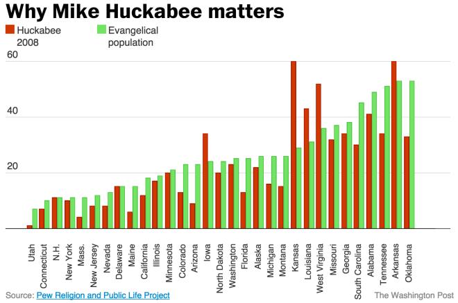 Huckabee Evangelicals