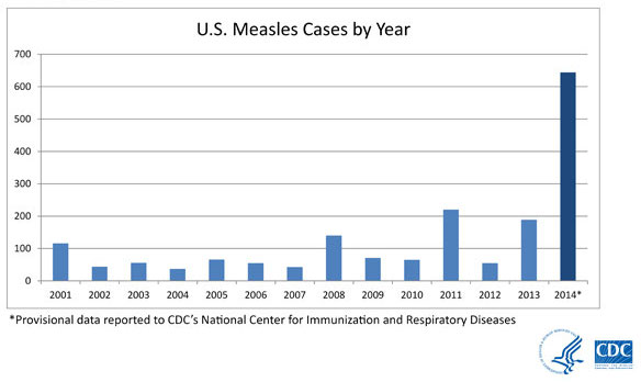 measles-cases