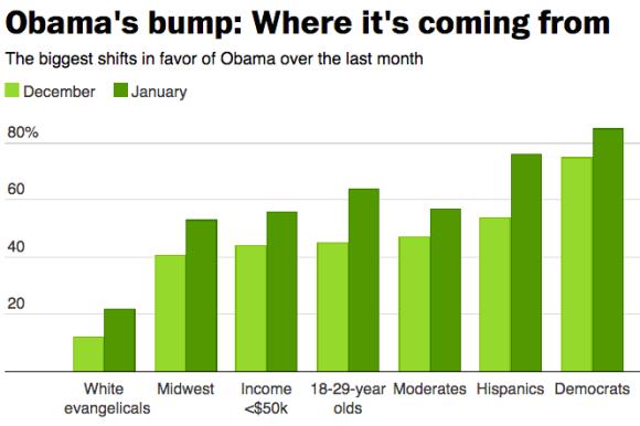 Obama Bump