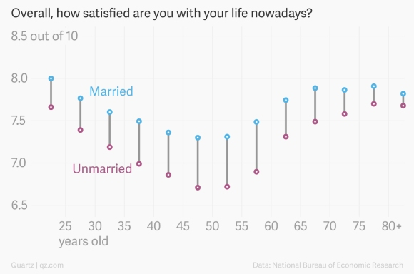 overall-how-satisfied-are-you-with-your-life-nowadays-unmarried-married_dishedit