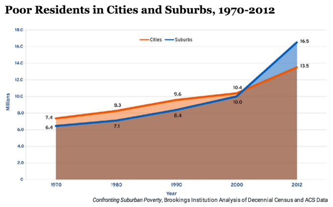 Poor Residents in Cities and Suburbs