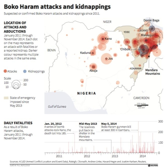 Reuters-Boko-Haram-attacks-fatalities-dishedit
