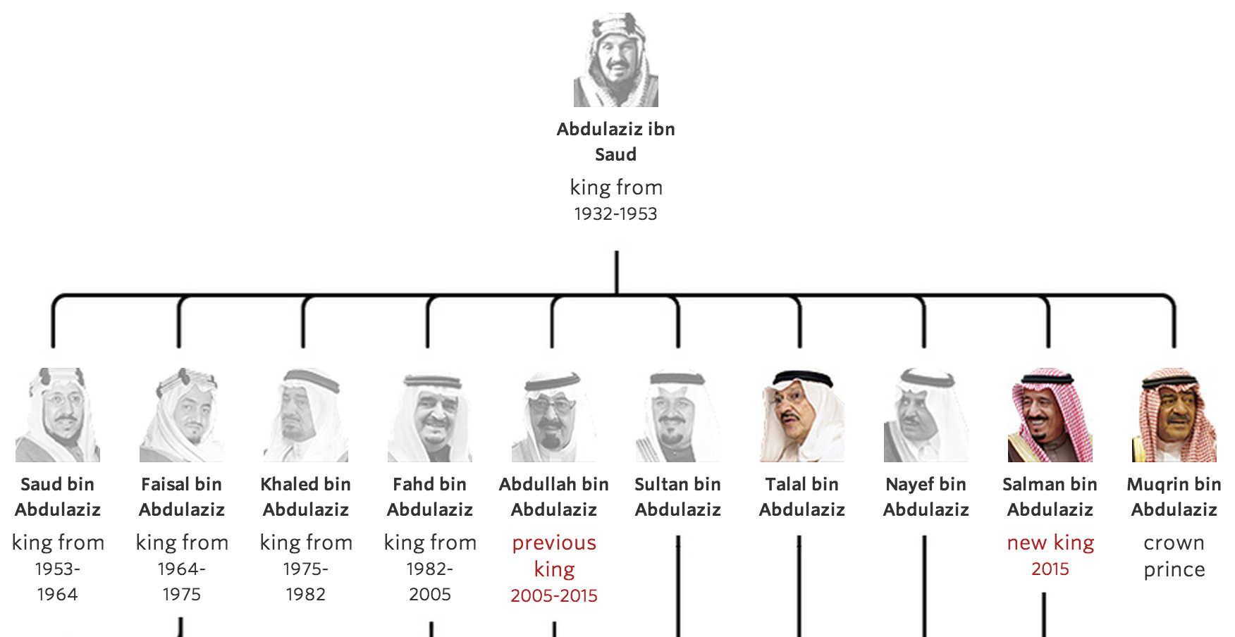 Risultati immagini per genealogical tree saudi dynasty