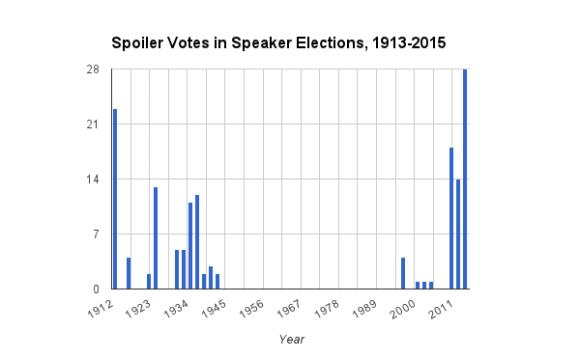 Speaker Votes